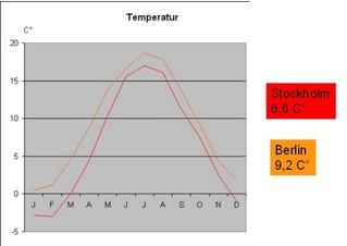 Kurvendiagramm der Temperaturen in Schweden - Grafik, Diagramm, Kurvendiagramm, Grad, Celsius, Mittelwert, Durchschnitt, Jahresverlauf, Legende, X-Achse, Y-Achse, Zeitachse, Klima, Temperatur, Statistik, Berlin, Deutschland, 9, 2, Stockholm, Schweden, 6, 6