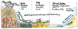 Wüsten - Wüste, Wüsten, Wüstenform, Erosion, Sand, Sandwüste, Felswüste, Felsen, Hamada, Serir, Erg, Sebka, Schott, Schotter, Steinwüste, Stein, Kies, Kieswüste, Salz, Salzwüste, Salztonebene, Ton, Lehm, Verdunstung, Temperaturschwankungen, Klima, Klimazone, Wüstenklima
