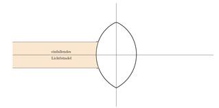 Sammellinse mit einfallendem Lichbündel - Optik, Linsen, Konvexlinsen, Brennpunkt, Lichtbündel
