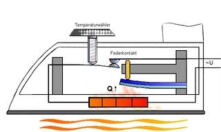 Reglerbügeleisen - Bimetall, Bügeleisen, Steuern, Stromkreis, Wärme, Physik, Ausdehnung