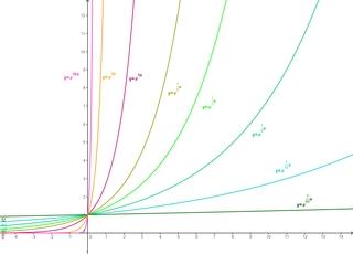 Funktionenschar f(x)=e^kx - Funktionenschar, e-Funktion, Funktionsgraph, Funktion, Exponentialfunktion, Wachstumsfunktion, exponentielles Wachstum