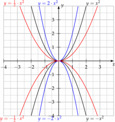 Allgemeine quadratische Funktion der Form ax^2 - Mathematik, Quadratische Funktion, Gestreckte Parabel, Gestauchte Parabel, Parabel, Funktion, Graph, Koordinatensystem