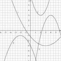Um welche quadratische Funktion handelt es sich? (1) - Mathematik, Quadratische Funktion, Raten, Parabeln, Funktion, Graph, Koordinatensystem