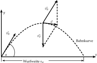 Bahnkurve für den schiefen Wurf - Physik, Mechanik, schiefer Wurf, Wurf, Superposition, Bahnkurve, Kräfteparallelogramm, Vektor, Flugbahn, Wurfparabel, Parabel
