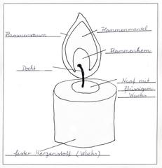 Kerze 03 - mit Beschriftung (Lösung) - Kerze, Flamme, Feuer, Wachs, Weihnachten, Advent, brennen, Licht, heiß, hell, leuchten, Lichtquelle, warm, tropfen, hell, Docht, Flammenmantel, Flammenkern, Anlaut K, Sachunterricht