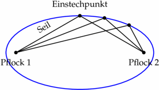 Gärtnerkonstruktion einer Ellipse - Mathematik, Geometrie, Ellipse, Konstruktion, Gärtnerkonstruktion