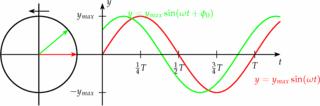 Phasendiagramm für Schwingungen und Wellen - Schwingungen und Wellen, Schwingung, Wellen, Phasendiagramm, Phasenverschiebung, Phase, Sinus, Einheitskreis, Sinusfunktion