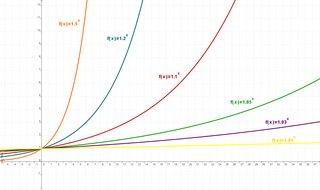 Funktionsgraphen der Funktionenschar y=k^x - Funktion, Funktionenschar, Exponentialfunktionen, Graph, Koordinatensystem