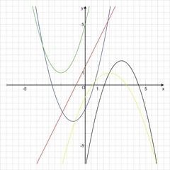 Funktionenbestimmung - Mathematik, Funktion, Schaubild, linear, quadratisch, Parabel, Graph, Koordinatensystem