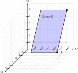 Einstieg Parametergleichung einer Ebene - Ebene, Analytische Geometrie, Mathematik, dreidimensionales Koordinatensystem