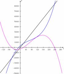 Kostenfunktion - Gewinnfunktion, Kostenfunktion, Umsatzfunktion, Analysis, Mathematik, Funktionen