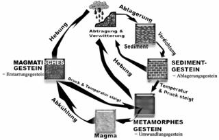 Gesteinsbildung - Geologie, Biologie, Schema, Gestein, Steine, Gebirge, Sedimente, Ablagerung, Boden