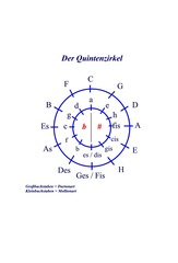 Quintenzirkel #1 - Quintenzirkel, Tonarten, Dur, Moll