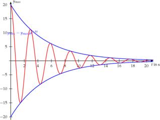 Eine gedämpfte Schwingung - Physik, Schwingungen und Wellen, Dämpfung, Gedämpfte Schwingung