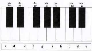 Tastatur mit Namenbezeichnungen - Tasten, Tastatur, Klavier