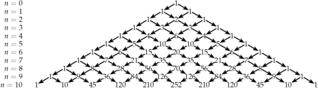 Pascalsche Dreieck - Pascalsches Dreieck, Binomialkoeffizient, Binom, Potenz
