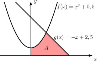 Eingeschlossene Fläche - Eingeschlossene Fläche, Integral, Funktion, Fläche, eingeschlossen