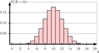Binomialverteilung  - Binomialverteilung, n=20, p=0, 5, Verteilung, Stochastik, Statistik, Zuordnung, Diagramm