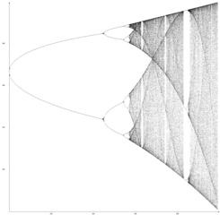Ein Feigenbaum-Fraktal - Mathematik, Iteration, Rekursion, Fraktal
