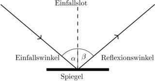 Reflexionsgesetz - Reflexion, Spiegel, Optik, Einfallswinkel, Reflexionswinkel, Spiegel, Einfallslot, Reflexionsgesetz