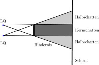 Schatten bei zwei Lichtquellen - Schatten, Hindernis, Optik, Lichtquelle, Schirm, Schattenraum, Kernschatten, Halbschatten, zwei Lichtquellen